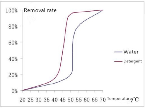 removel rate 1